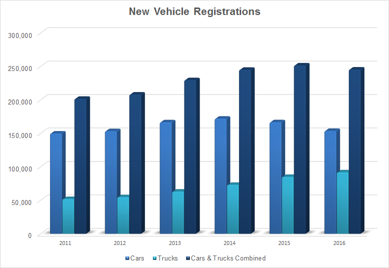 New Vehicle Registrations 2011-2016